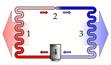 A simple stylized diagram of the refrigeration cycle: 1) condensing coil, 2) expansion valve, 3) evaporator coil, 4) compressor.